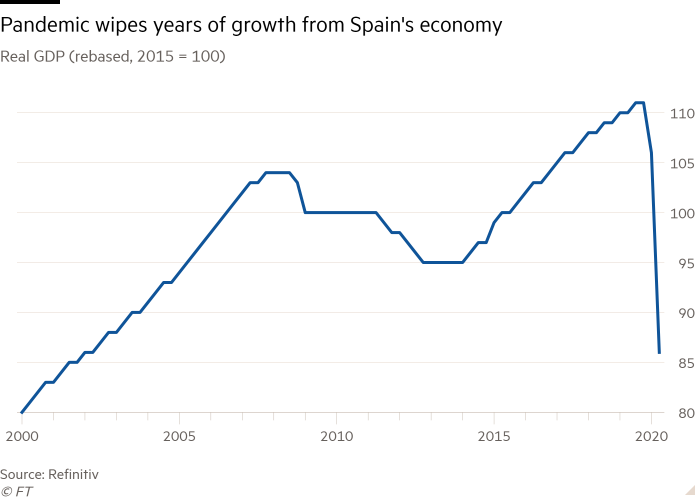 Chart showing decline in Spain's economic growth