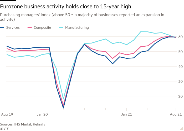 Line chart of Purchasing managers' index (above 50 = a majority of businesses reported an expansion in activity) showing Eurozone business activity holds close to 15-year high