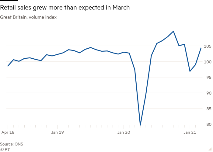 Line chart of Great Britain, volume index showing Retail sales grew more than expected in March