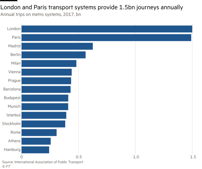 bar chart of annual metro journeys by city in Europe showing Paris and London provide almost 1.5bn journeys annually