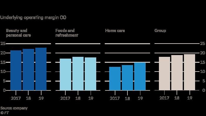 Unilever's profitability has been improving