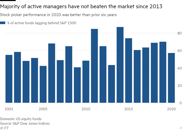Column chart of   Stock picker performance in 2020 was better than prior six years showing Majority of active managers have not beaten the market since 2013