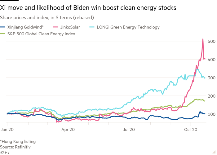 Line chart of Share prices and index, in $ terms (rebased) showing Xi move and likelihood of Biden win boost clean energy stocks