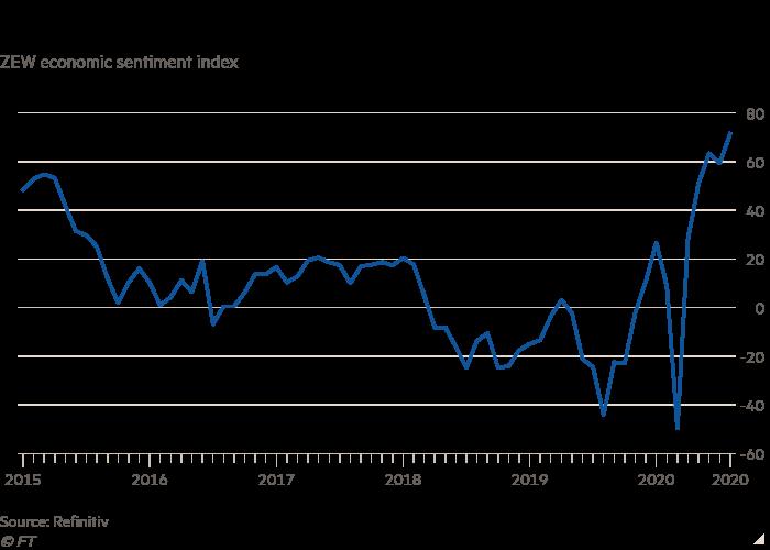 Line chart of ZEW economic sentiment index showing Investors' optimism about Germany's economic outlook surges