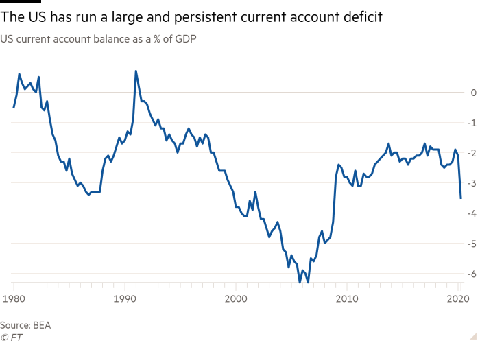 Line chart of US current account balance as a % of GDP, showing how the US has run a large and persistent current account deficit