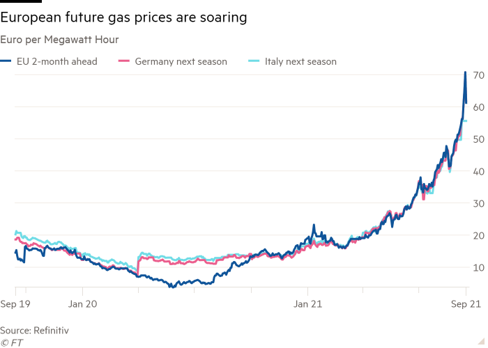 Line chart of Euro per Megawatt Hour showing European future gas prices are soaring