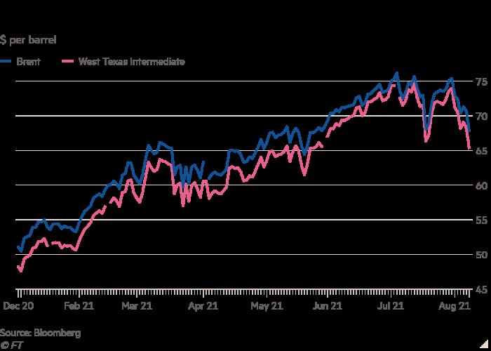 Dolāra līnijas diagramma par barelu parāda naftas cenu kritumu no augstākā līmeņa 2021. gadā