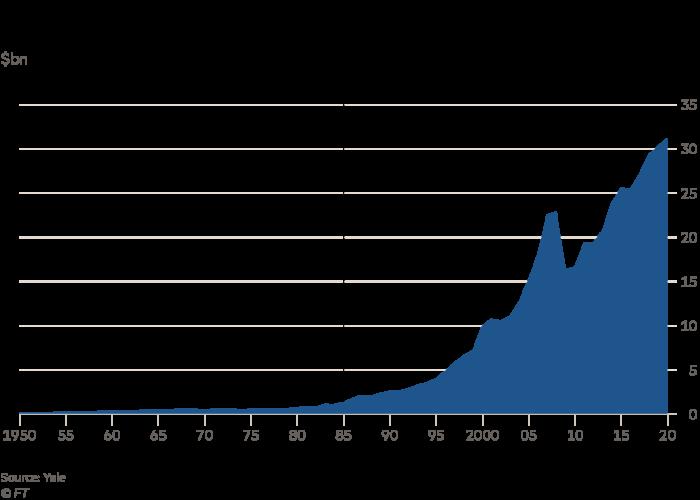Yen's endowment grew strongly under Swansen's leadership
