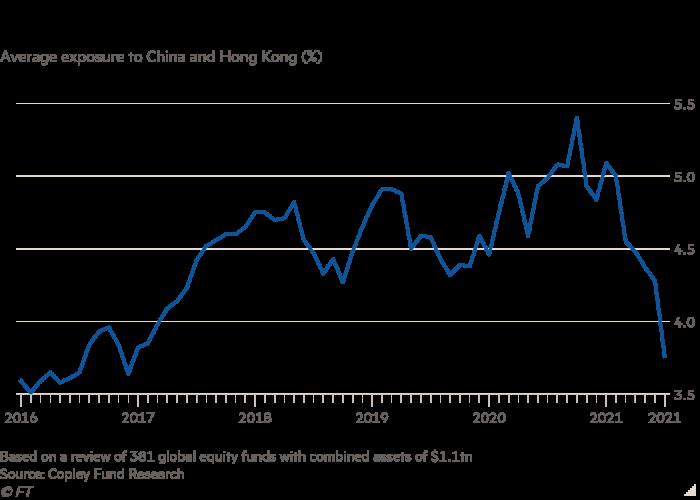 Line chart of average exposure to China and Hong Kong (%) showing investors moving away from China