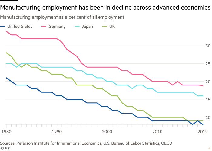 Line chart of Manufacturing employment as a per cent of all employment showing Manufacturing employment has been in decline across advanced economies