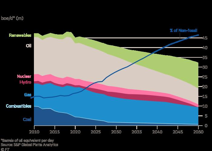 Area chart showing US energy mix under paris climate goals, boe/d* (m)