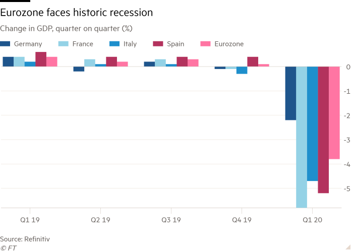 Column chart of Change in GDP, quarter on quarter (%) showing Eurozone faces historic recession