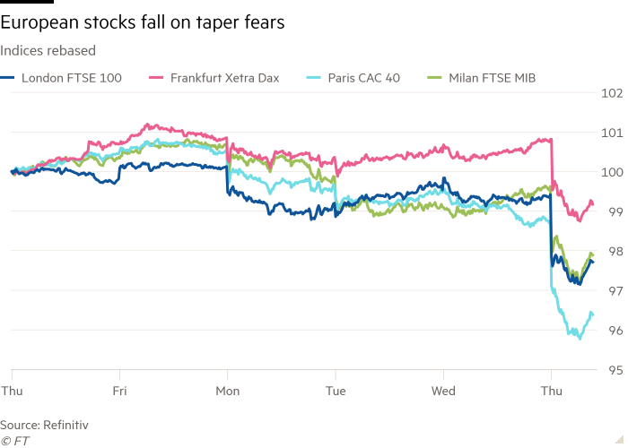 Line chart of Indices rebased showing European stocks fall on taper fears