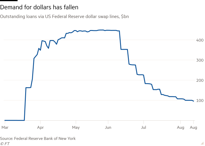 Line chart of Outstanding loans via US Federal Reserve dollar swap lines, $bn showing Demand for dollars has fallen