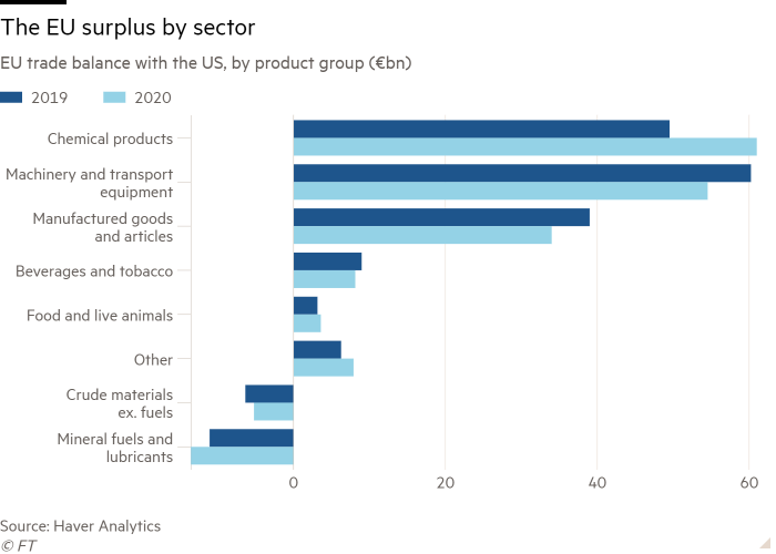 Bar chart of EU trade balance with the US, by product group (€bn) showing the EU surplus by sector