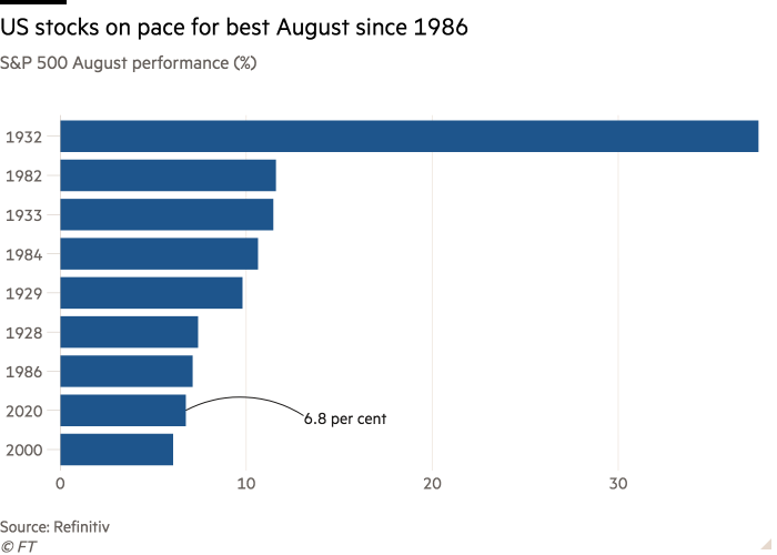 Bar chart of S&P 500 August performance (%) showing US stocks on pace for best August since 1986