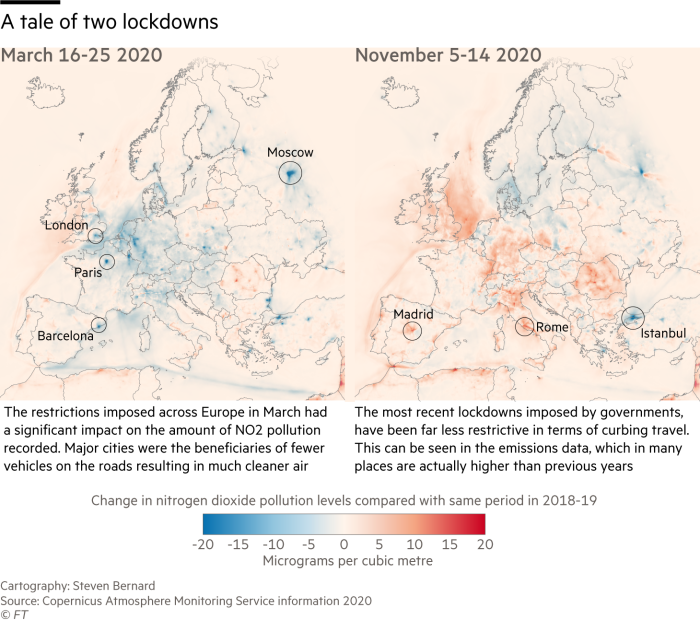 A tale of two lockdowns. Two maps showing the change in nitrogen dioxide pollution levels compared with same period in 2018-19 in March and November.  The restrictions imposed across Europe in March had a significant impact on the amount of NO2 pollution recorded. Major cities were the beneficiaries of fewer vehicles on the roads resulting in much cleaner air.  The most recent lockdowns imposed by governments, have been far less restrictive in terms of curbing travel. This can be seen in the emissions data, which in many places are actually higher than previous years