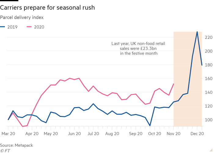 Line chart of Parcel delivery index showing Carriers prepare for seasonal rush