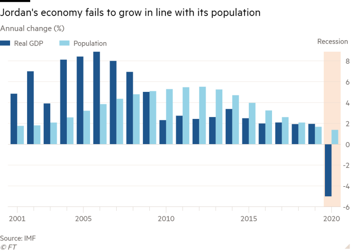 Annual change column chart (%) to keep Jordanian economy in line with population