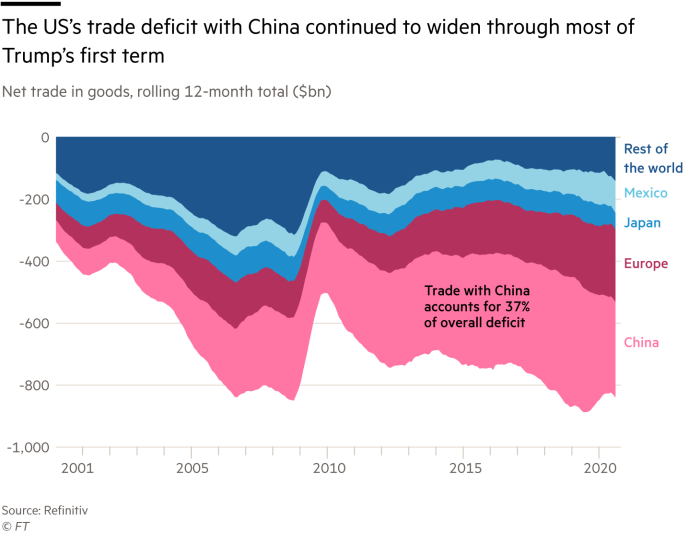 The US' trade deficit with China continued to widen through most ofTrump's first term,net trade in goods, rolling 12-month total ($bn)