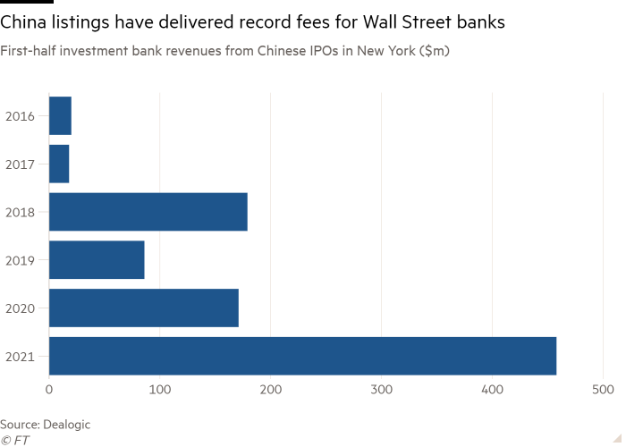 Bar chart of First-half investment bank revenues from Chinese IPOs in New York ($m) showing China listings have delivered record fees for Wall Street banks