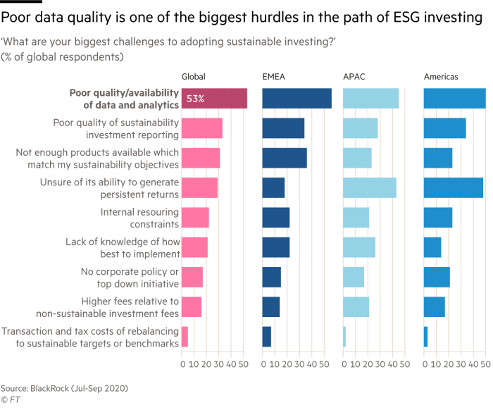 Chart of challenges to adopting sustainable reporting that shows poor data quality is one of the biggest hurdles in the path of ESG investing