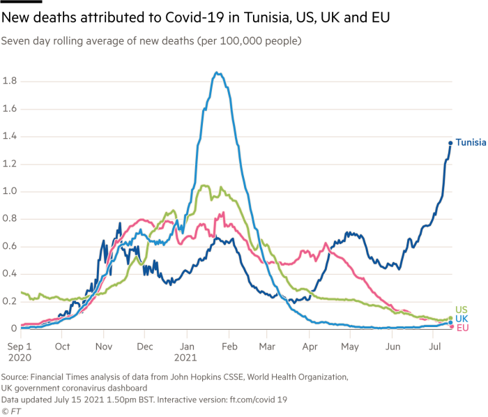 nuovi decessi attribuiti a Covid-19 in Tunisia, Stati Uniti, Regno Unito e Unione Europea;  Media mobile su sette giorni di nuovi decessi (per 100.000 persone)