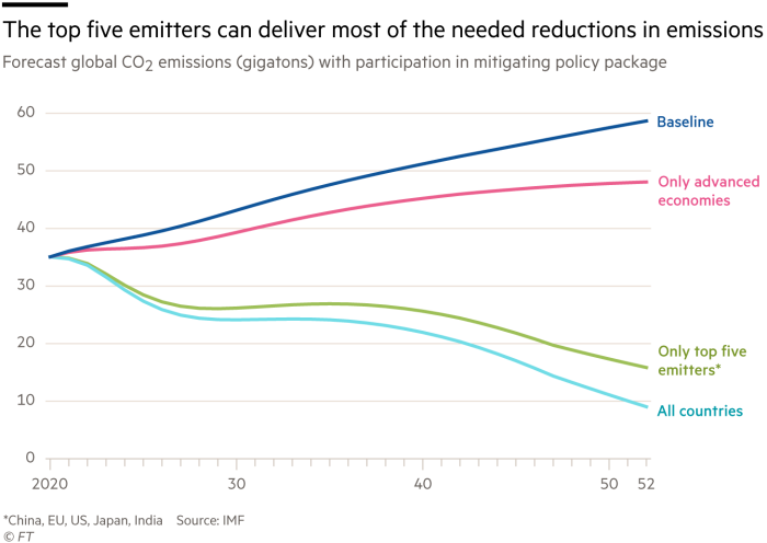 Chart showing the top five CO₂ emitters