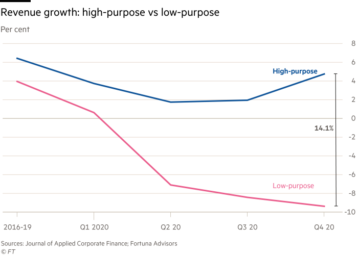 Revenue Growth: High-Purpose vs Low-Purpose