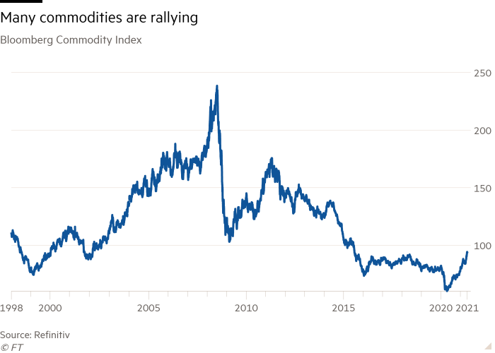 Line chart of Bloomberg Commodity Index showing Many commodities are rallying