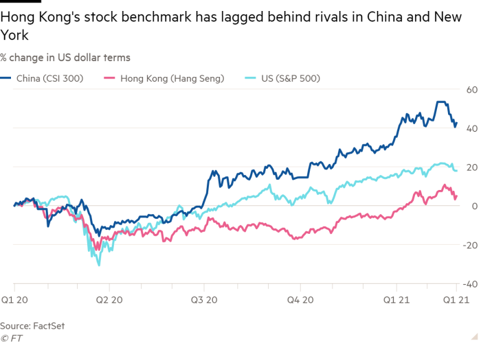 Line chart of % change in US dollar terms showing Hong Kong's stock benchmark has lagged behind rivals in China and New York
