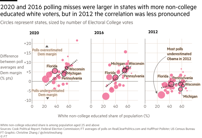 Scatterplots showing that 2020 and 2016 polling misses were larger in states with more non-college educated white voters, but in 2012 the correlation was less pronounced