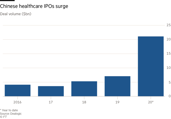 Chinese healthcare IPOs surge
