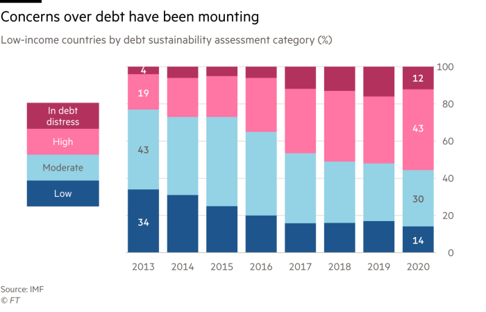 The list of low-income countries by the Debt Stability Assessment (DSA) department, shows that concerns about debt are growing.  The share of low-income countries in the debt crisis was 4% in 2010, and by 2020 it was 12%.