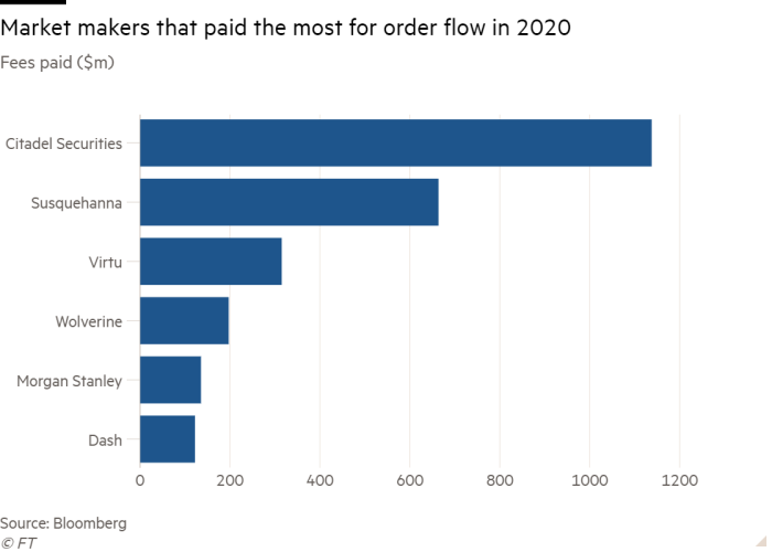 Column chart of Fees paid ($m) showing Market makers that paid the most for order flow in 2020