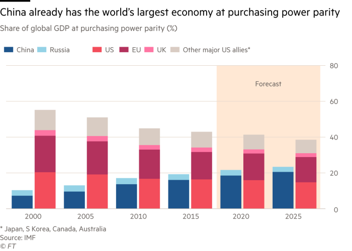Martin Wolf chart: China already has the world's largest economy at purchasing power parity