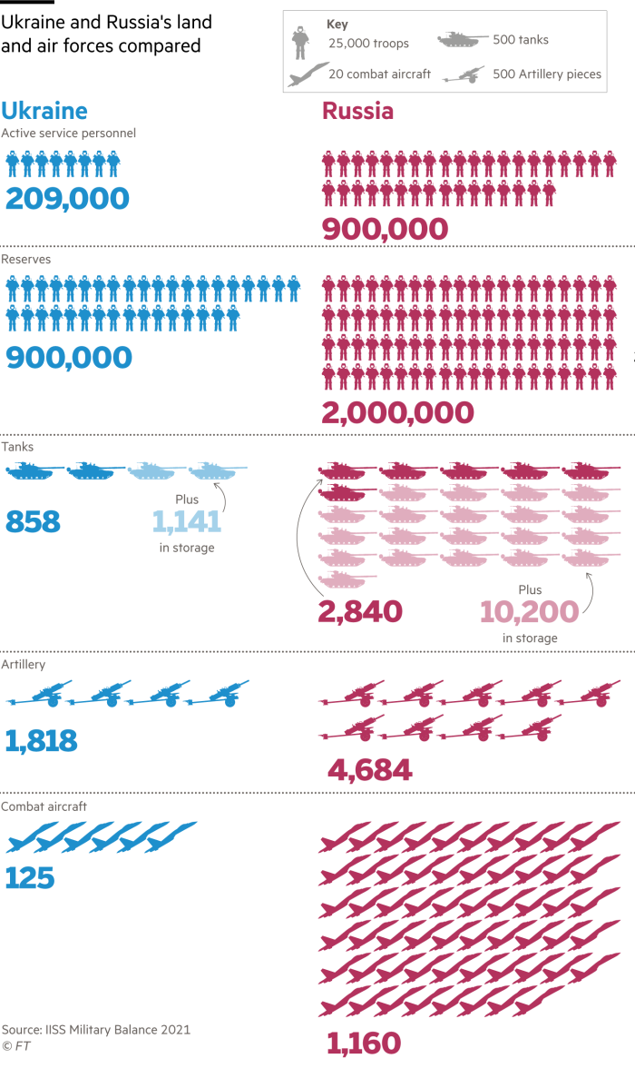 Informational graphic comparing the ground and air forces of Ukraine and Russia