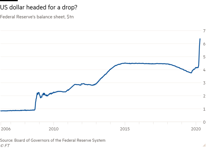 Line chart of Federal Reserve's balance sheet, $tn showing US dollar headed for a drop?