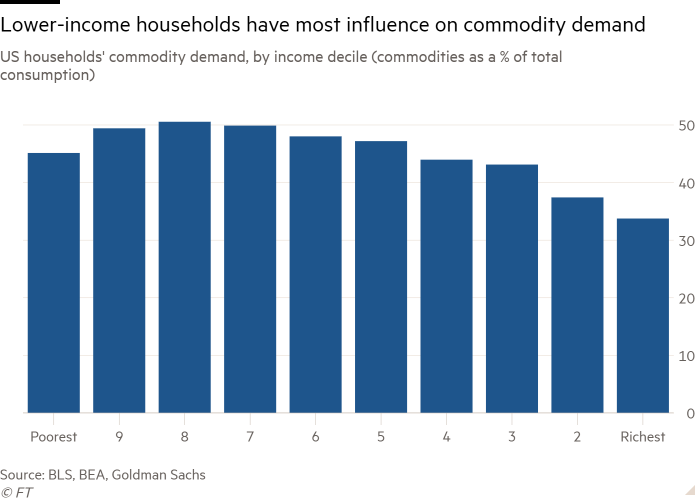 Column chart of US households' commodity demand, by income decile (commodities as a % of total consumption) showing Lower-income households have most influence on commodity demand