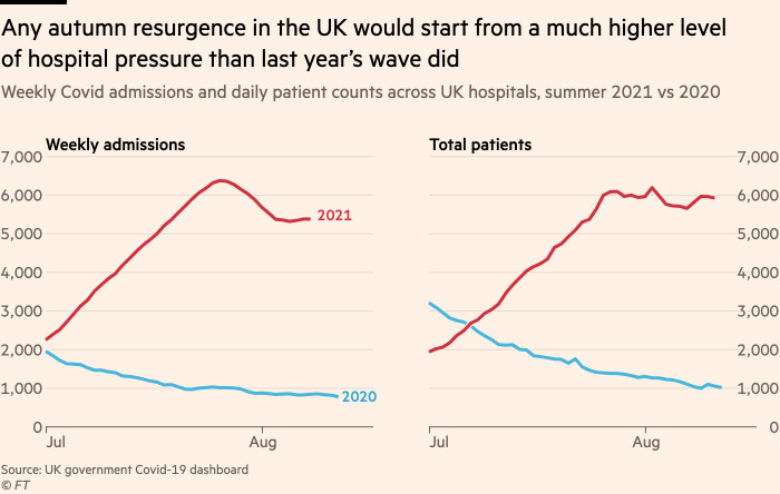 Chart showing that any autumn resurgence in the UK would start from a much higher level of hospital pressure than last year's wave did