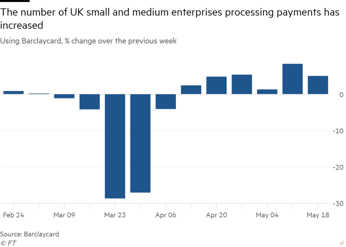 Column chart of Using Barclaycard, % change over the previous week showing The number of UK small and medium enterprises processing payments  has increased