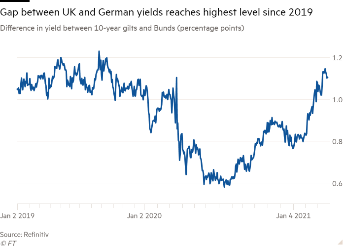 Line chart of Difference in yield between 10-year gilts and Bunds (percentage points) showing Gap between UK and German yields reaches highest level since 2019