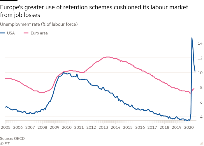 Line chart of Unemployment rate (% of labour force) showing Europe's greater use of retention schemes cushioned its labour market from job losses