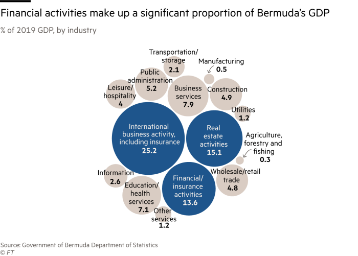 2019 Bermuda GDP bubble chart by industry.  Financial activities constitute a large proportion of the country's GDP