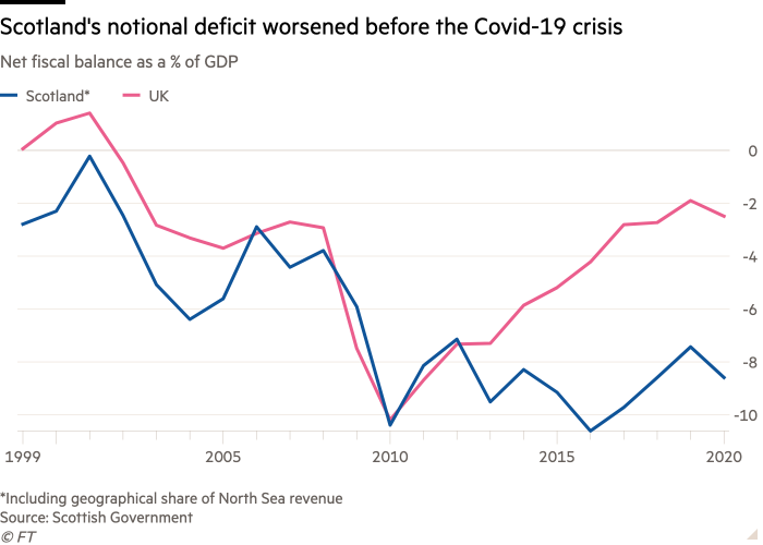 Line chart of Net fiscal balance as a % of GDP showing Scotland's notional deficit worsened before the Covid-19 crisis