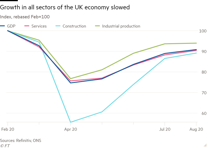 Line chart of Index, rebased Feb=100 showing Growth in all sectors of the UK economy slowed