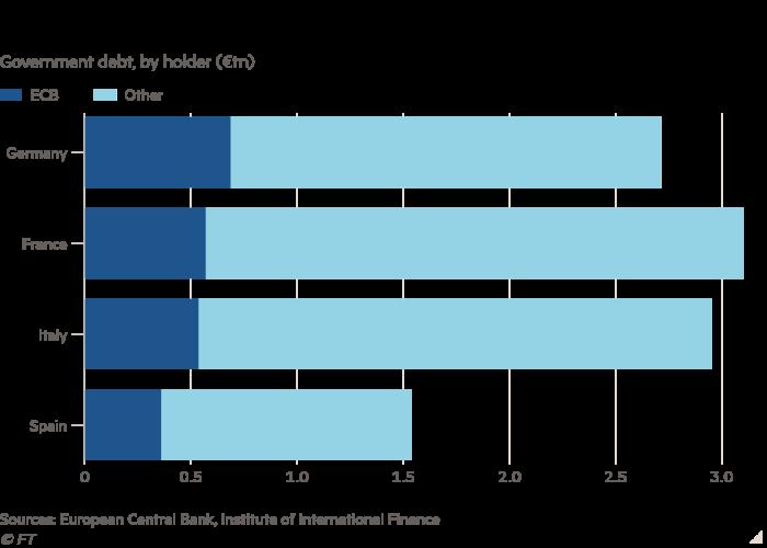 نمودار میله ای بدهی دولت توسط دارنده (tn euro) ، نشان می دهد که بانک مرکزی اروپا مقدار زیادی بدهی دولت منطقه یورو را در اختیار دارد