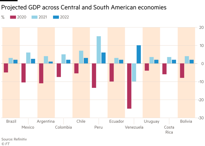 Projected GDP across Central and South American economies