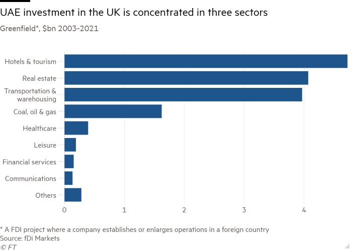 Greenfield * bar chart, billion dollars 2003-2021 showing that UAE investment in UK is concentrated in three sectors
