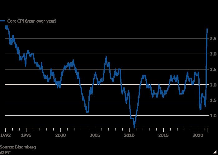 Gráfico de líneas que muestra el retorno de las presiones inflacionarias de los consumidores estadounidenses a principios de la década de 1990